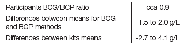 Table 1: BCG and BCP methods in EQA programme SEKK