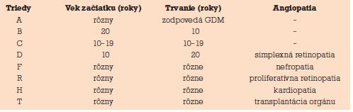 Klasifikácia diabetu podľa Whiteovej.