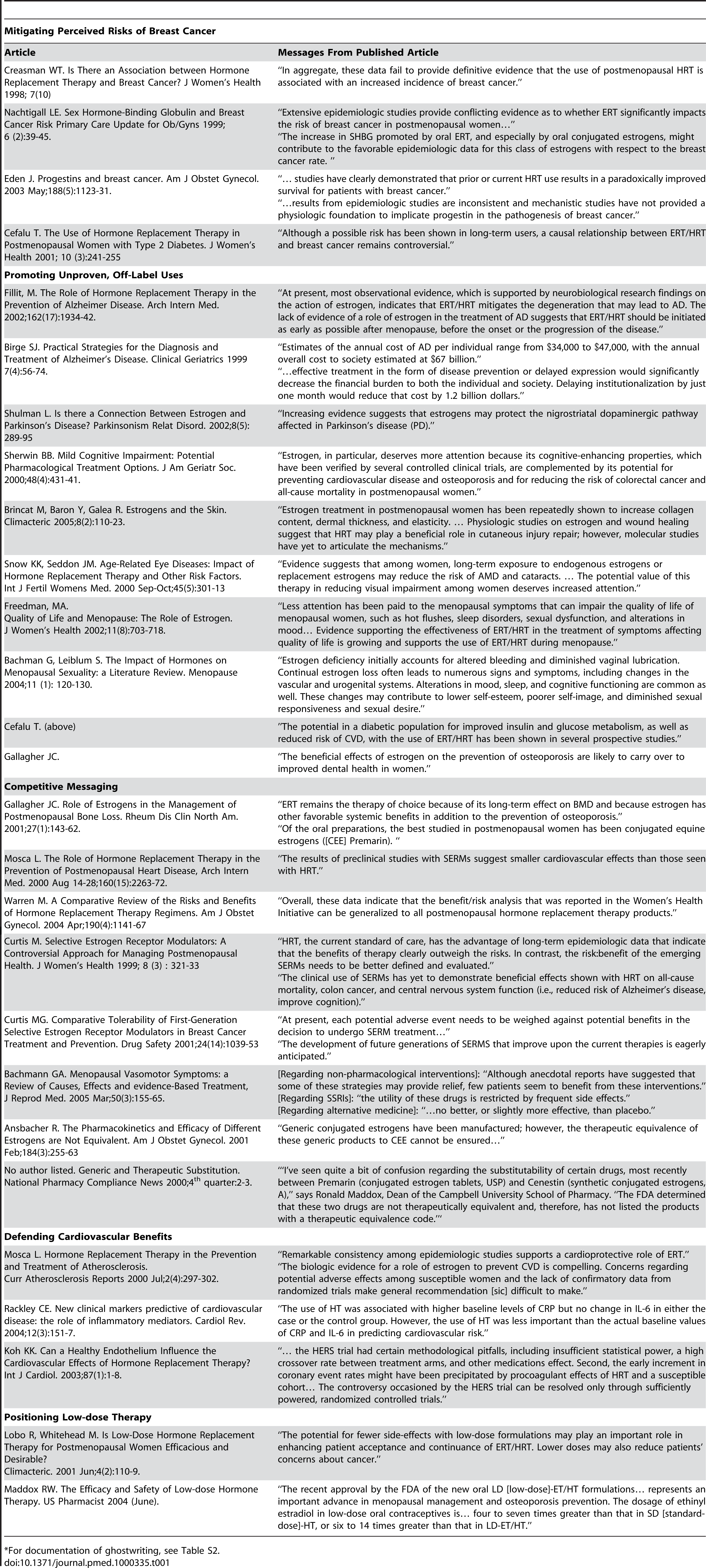 Examples of ghostwritten reviews and commentaries<em class=&quot;ref&quot;>*</em>.