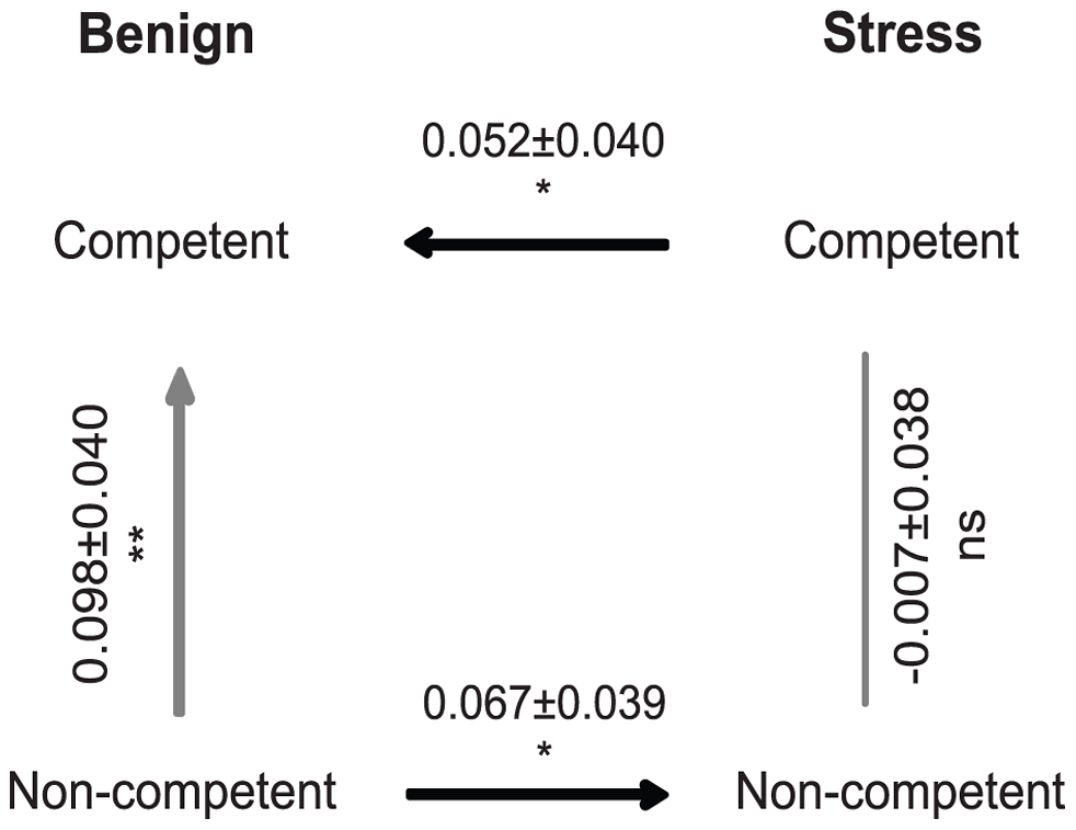 Fitness differences between experimental treatments estimated from direct competition assays between evolved populations.