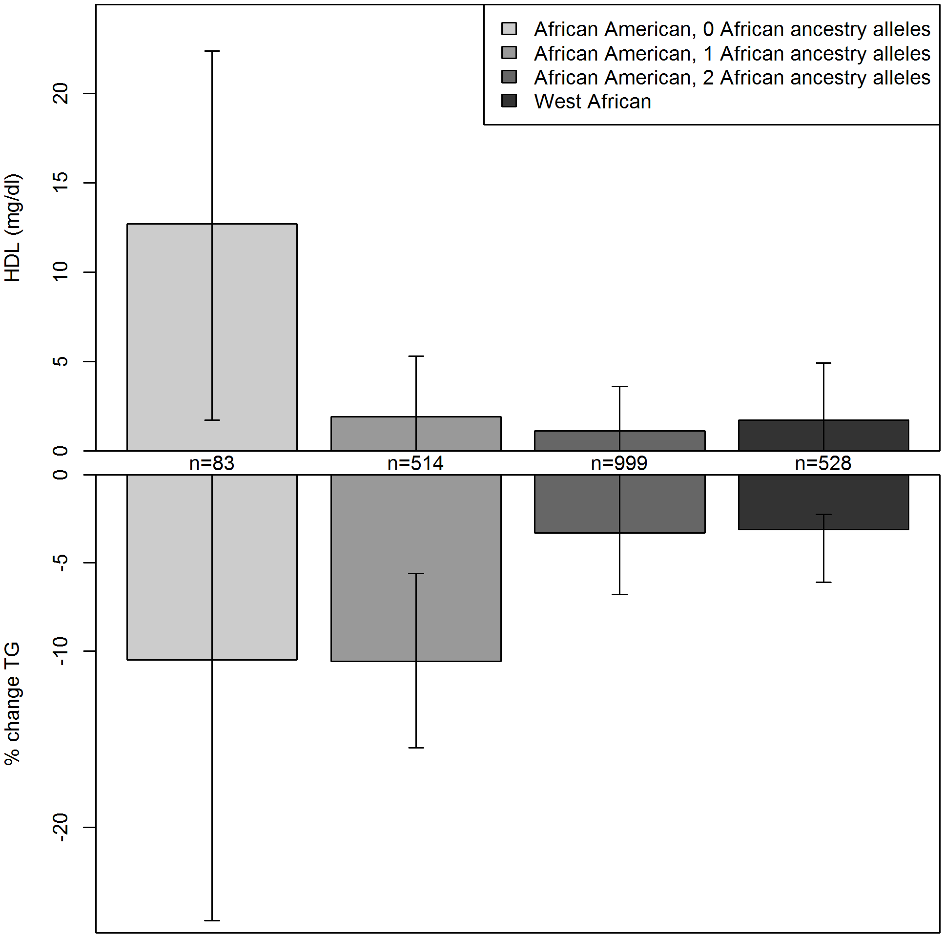 Serum lipids by rs328 genotype and local ancestry in African Americans and West Africans.