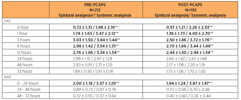 Comparison of VAS and ARR in PRE-PCAPS and POST-PCAPS groups according to the method of postoperative analgesia