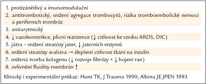 Účinek PUFA n-3 v klinice.