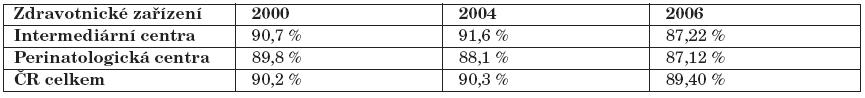 Srovnání podílu kojených dětí podle druhu zdravotnického zařízení v letech 2000, 2004 a 2006.