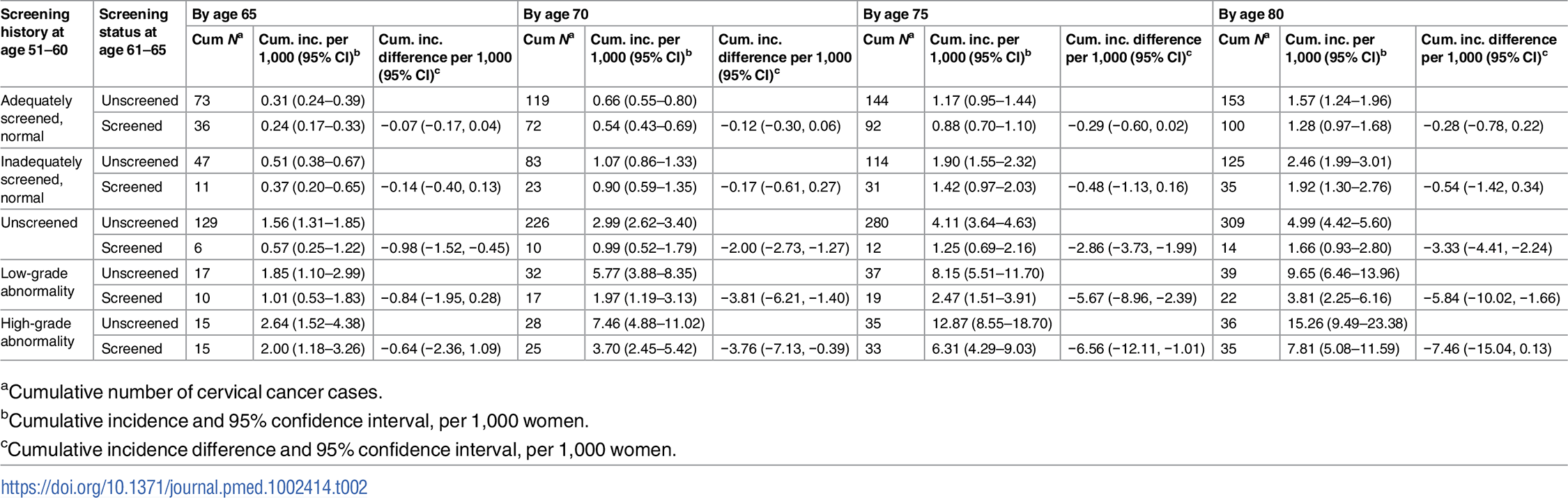 Number of cervical cancer cases, cumulative incidence, and cumulative incidence difference among women screened and unscreened at age 61–65, by screening history at age 51–60, for every 5 years of follow-up from age 61 to age 80, considering death and total hysterectomy as competing events.
