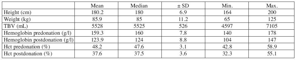 Table 1: Donor data