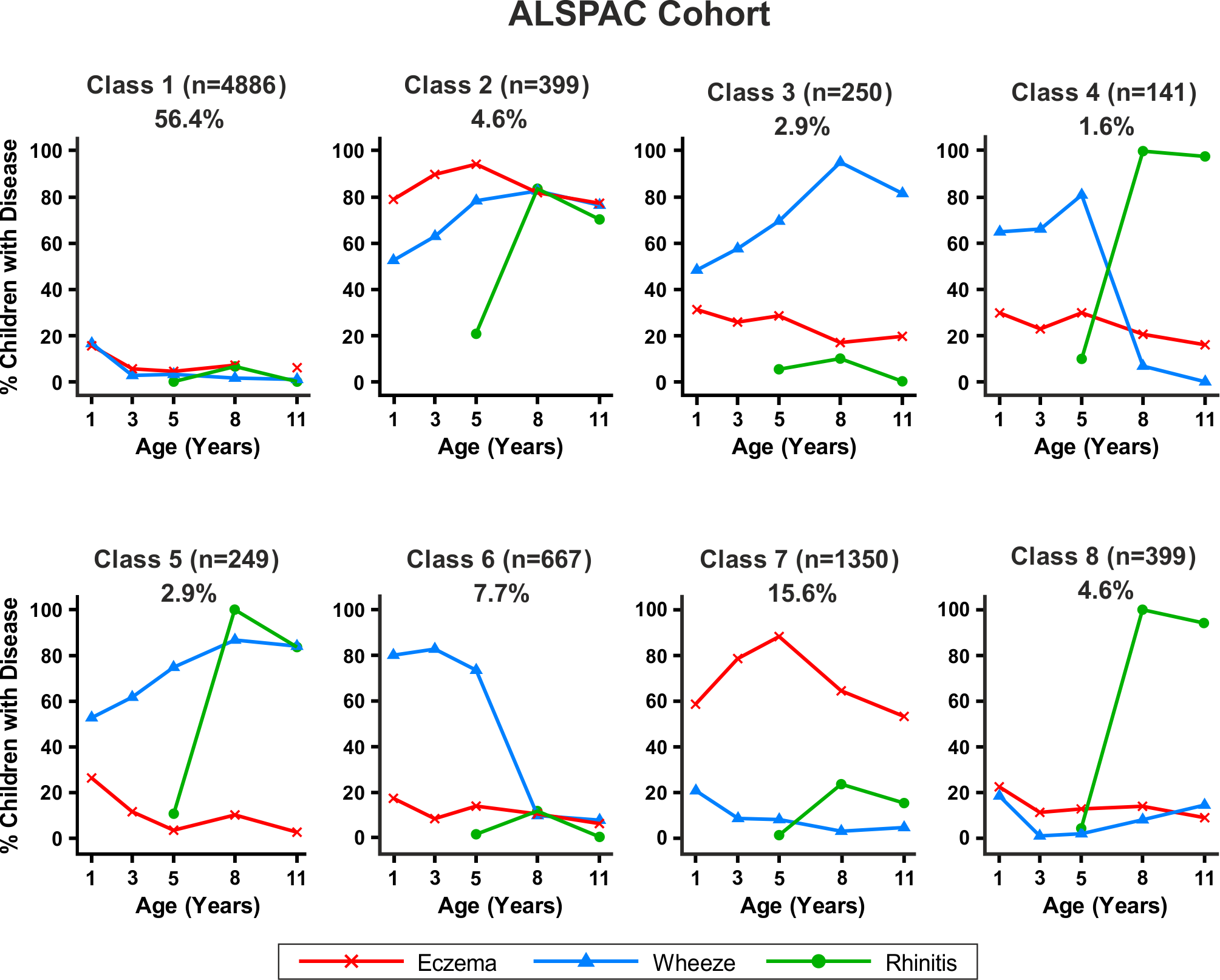 Distinct disease profile classes in ALSPAC.
