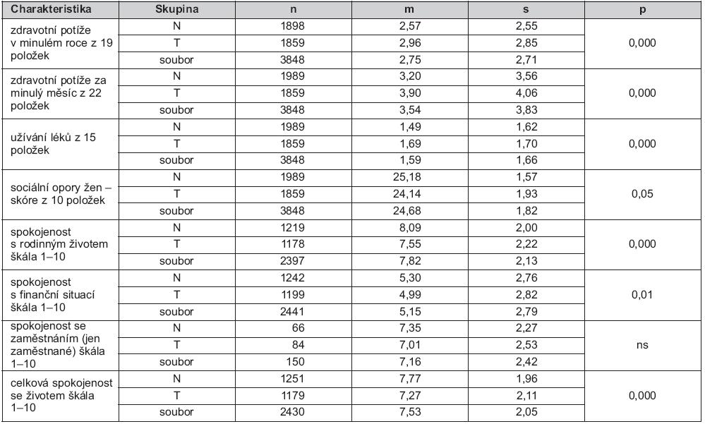 Tab. 2a. Srovnání charakteristik žen v dětství týraných (T) a netýraných (N) – údaje za dobu od 6 do 18 měsíců věku jejich dětí, se souborovými hodnotami