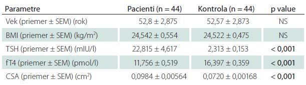 Porovnanie štúdijnej skupiny pacientov s novodiagnostikovanou neliečenou hypotyreózou a kontroly pomocou nepárového t-testu.