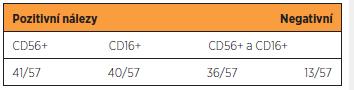 Výsledky imunohistochemického vyšetření endometria na NK bb CD56+ a NK bb CD16+  u pacientek opakovaně potrácejících