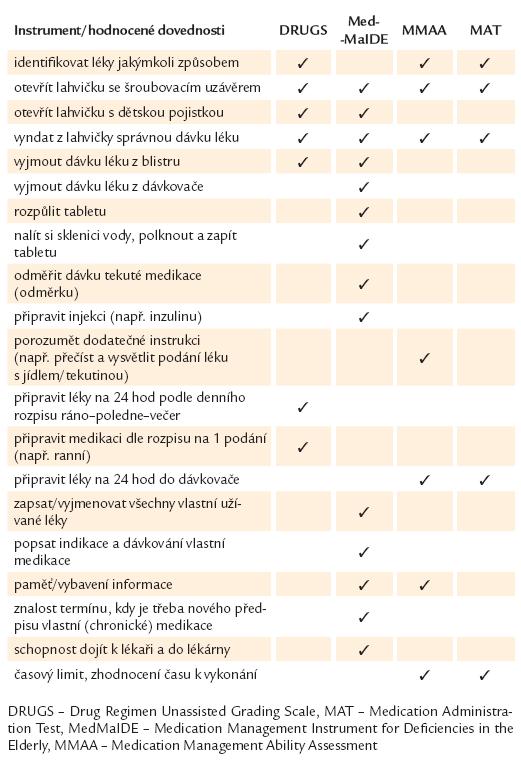 Položky zahrnuté ve standardizovaných testech pro hodnocení schopnosti pacienta samostatně užívat léky.