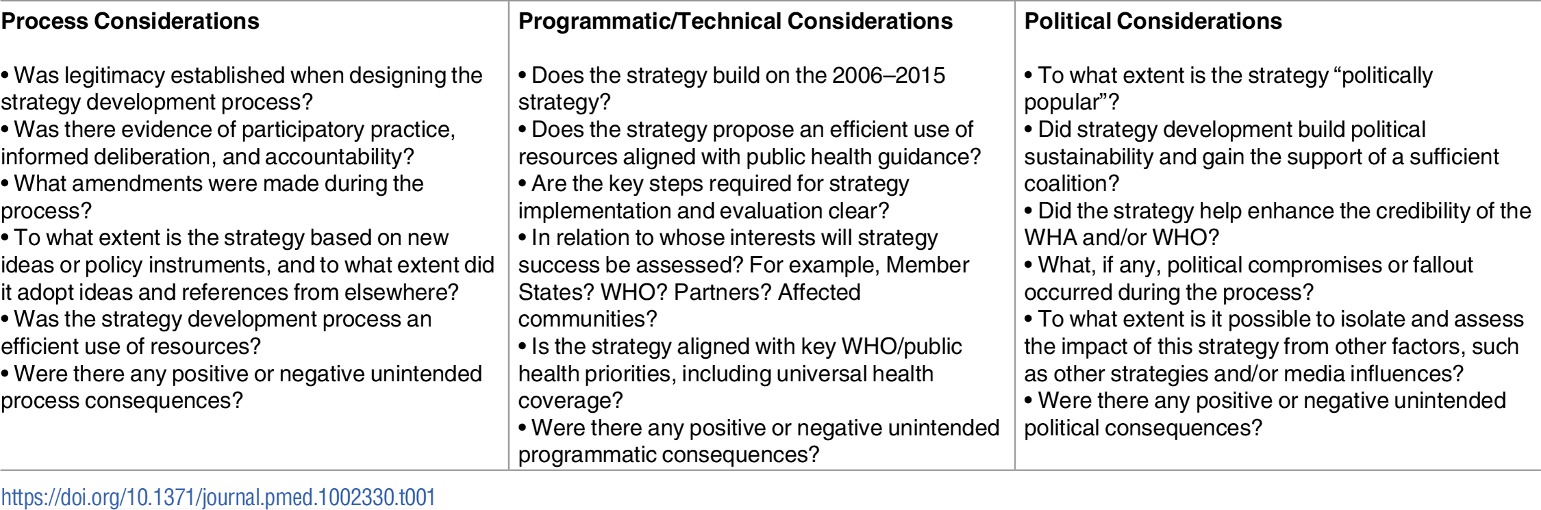 Evaluation questions adapted from the 9 indicators proposed by Marsh and McConnell's <i>A framework for establishing policy success</i>.