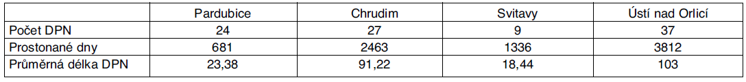 Statistika DPN pro dg G35–37 pro Pardubický kraj – rok 2008