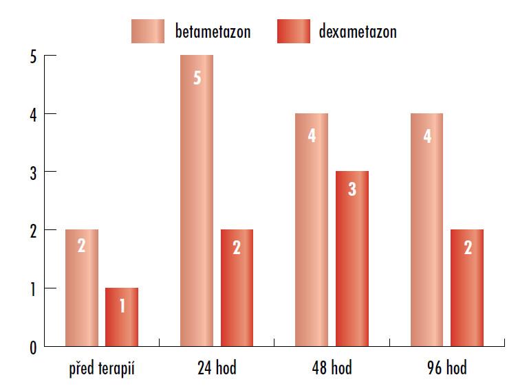 Počet suspektních nebo patologických CTG.