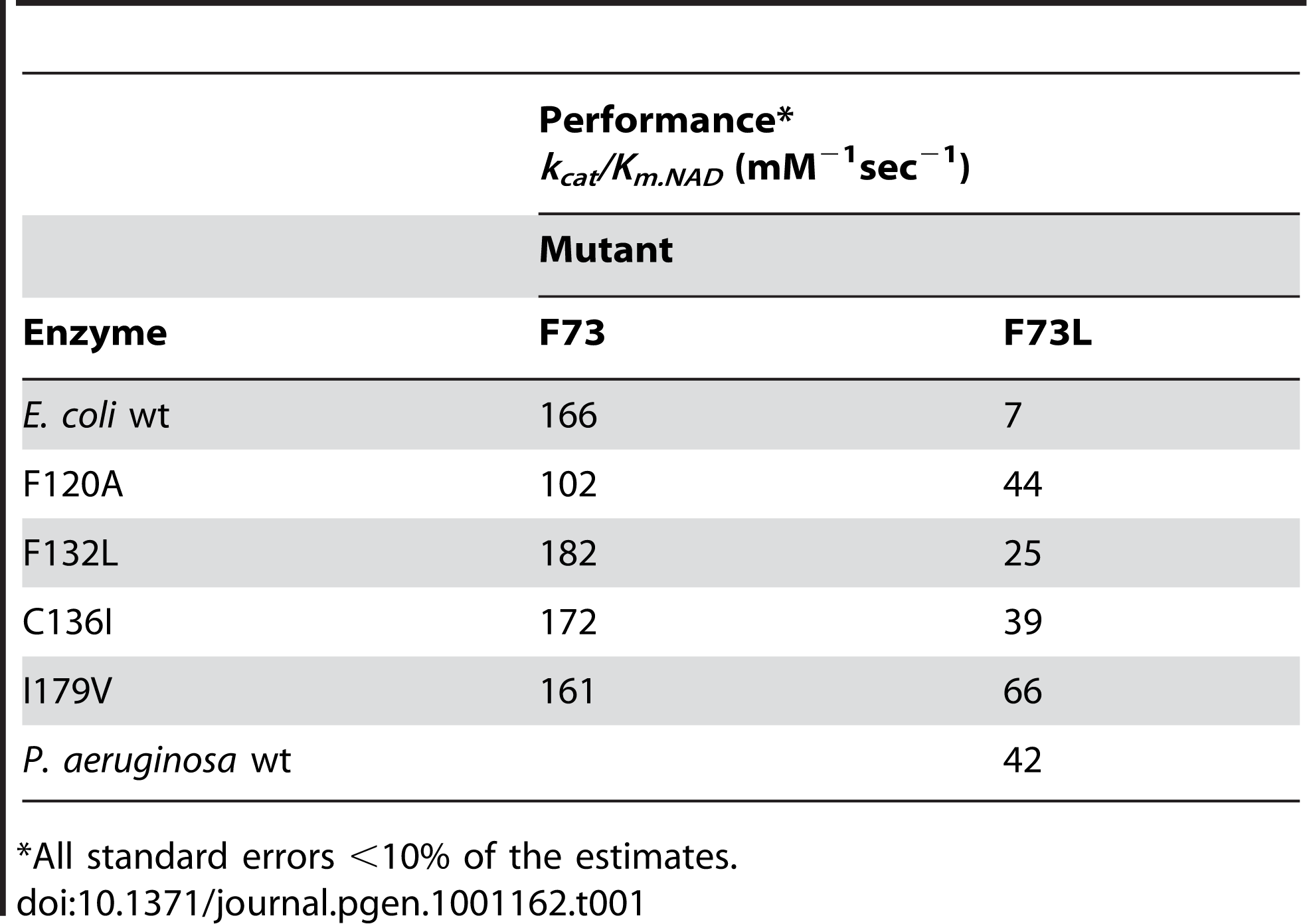 Performance of mutants towards NAD.