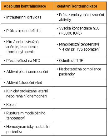 Kontraindikace terapie MTX Practice Commitee. Medical treatment of ectopic pregnancy. Fertil Steril 2013 [14]