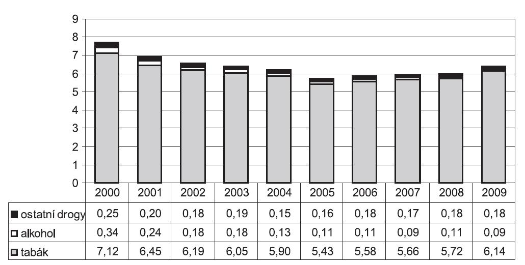 Podíl rodiček, u nichž bylo hlášeno užívání návykových látek, na celkovém počtu rodiček (v %)