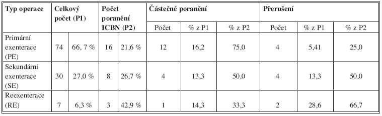 srovnání typu operace a rizika poranění ICBN Tab. 7: comparison of the type of surgery and the risk of injury to the ICBN