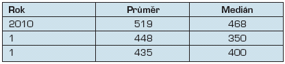 Počet realizovaných zákroků připadajících na jednoho chirurga