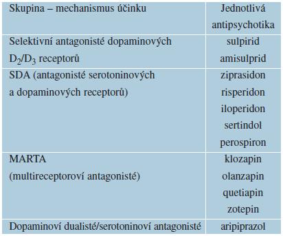 Atypická antipsychotika