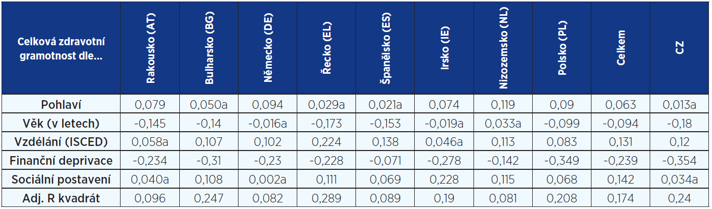 Celková zdravotní gramotnost podle prediktorů (index Beta, adjustovaný koeficient determinace) pro jednotlivé země a celkově