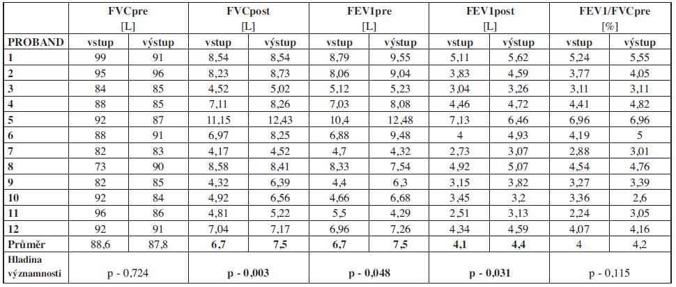 Hodnoty spirometrického vyšetření skupiny zařazené do terapie.