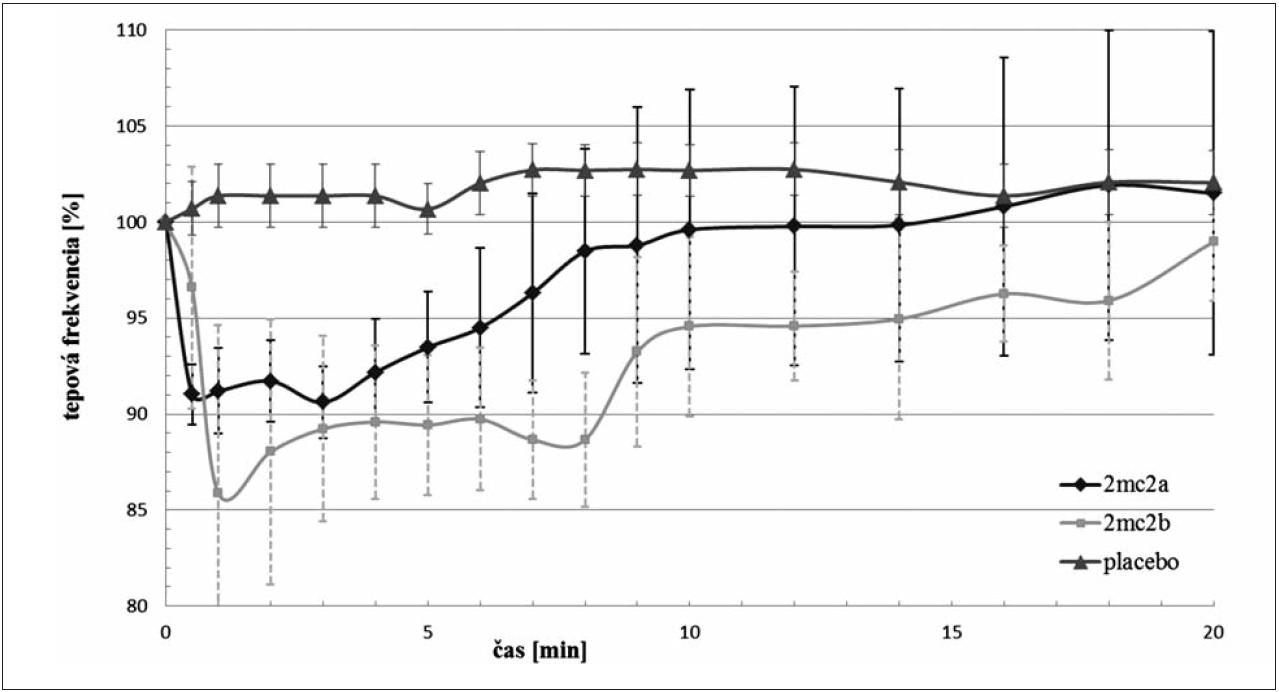Porovnanie vplyvu látok 2MC2a a 2MC2b na tepovú frekvenciu po i.v. podaní v dávke 3,0 mg·kg<sup>–1</sup>