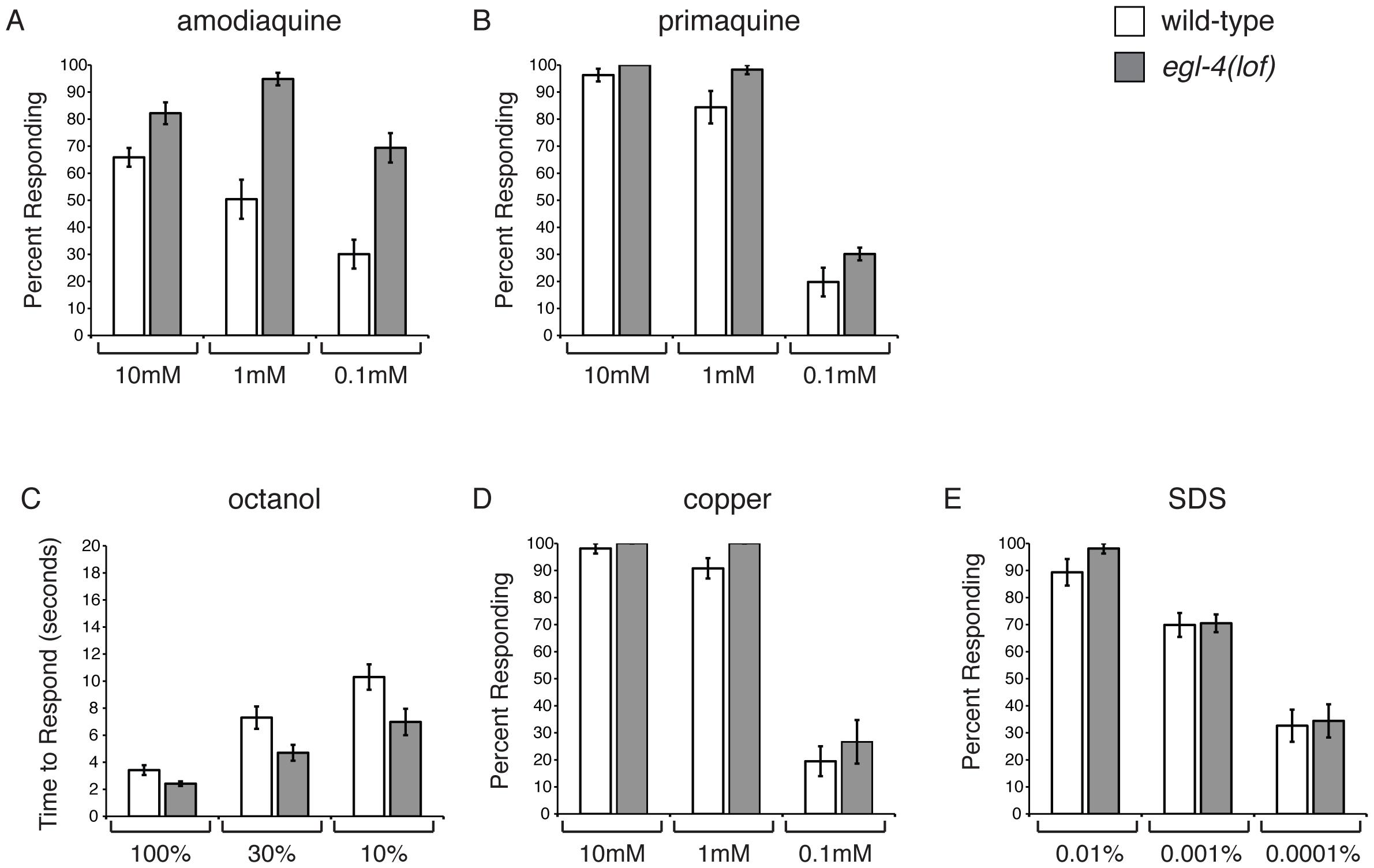 EGL-4 does not regulate ASH sensitivity in general.
