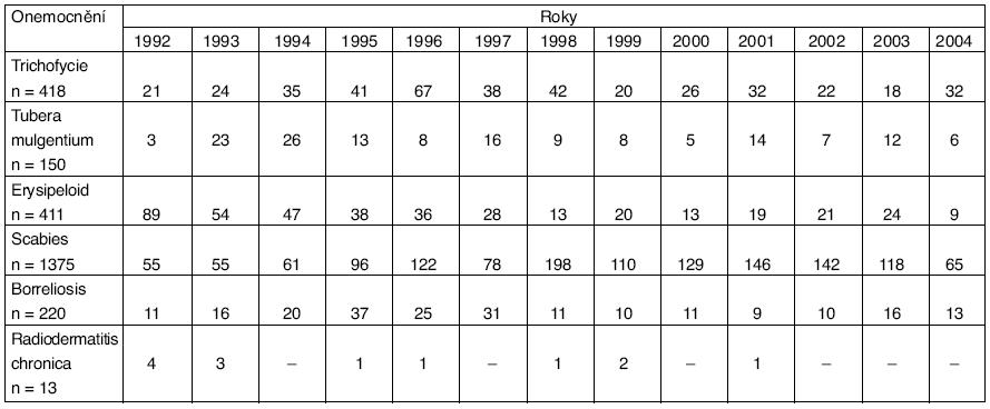 Profesionální infekční onemocnění a chronické radiodermatitidy v ČR v období 1992–2004