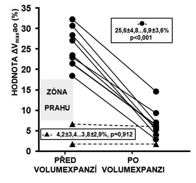 Reakce ΔVmaxao na volumexpanzi