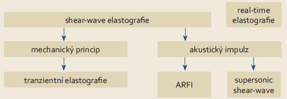 Schéma 1. Rozdělení principů elastografie dle [7]. Scheme 1. Categorisation of principles of elastography according to [7].