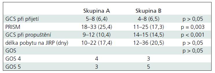 Výsledky pacientů s KCP.
