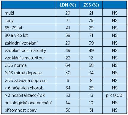 Srovnání základních parametrů nemocných hospitalizovaných v LDN a klientů ZSS