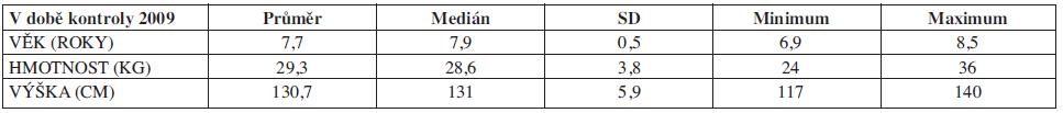 Charakteristika souboru č. 3, AGA. Věk, hmotnost, výška (N=12).