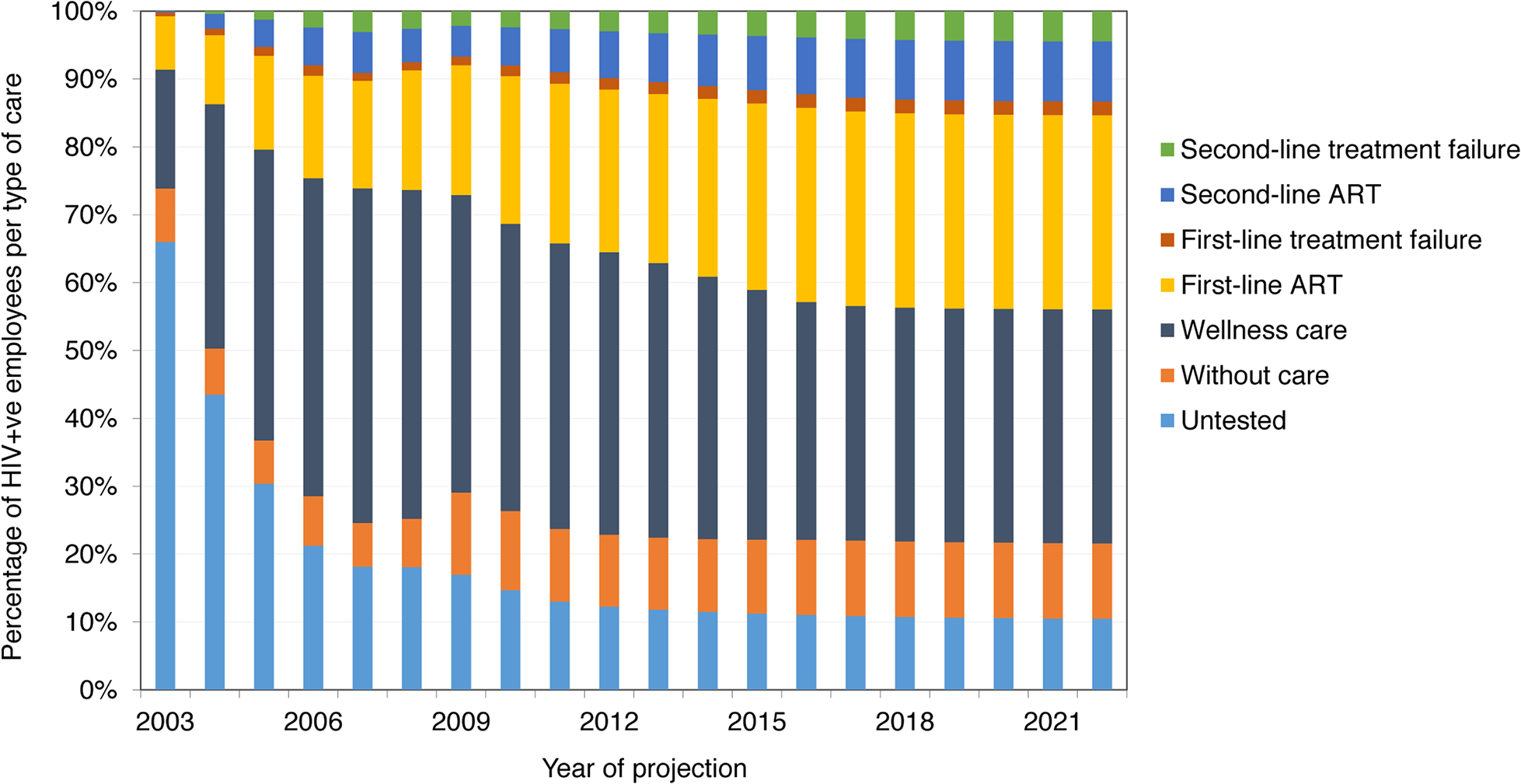 Distribution of HIV-positive employees into types of HIV care, 2003–2022 (ART scenario).