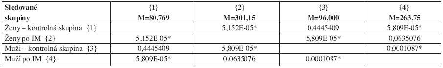 Analýza vplyvu pohlavia a skupiny k celkovému VCE skóre Post–Hoc–Duncan testom (hladina významnosti p < ,05000).