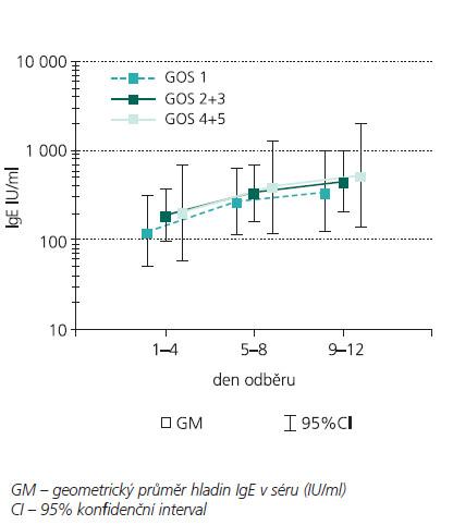 Hladiny IgE v séru u pacientů s GOS 1 (n = 15), GOS 2+3 (n = 13) a GOS 4+5 (n = 7).