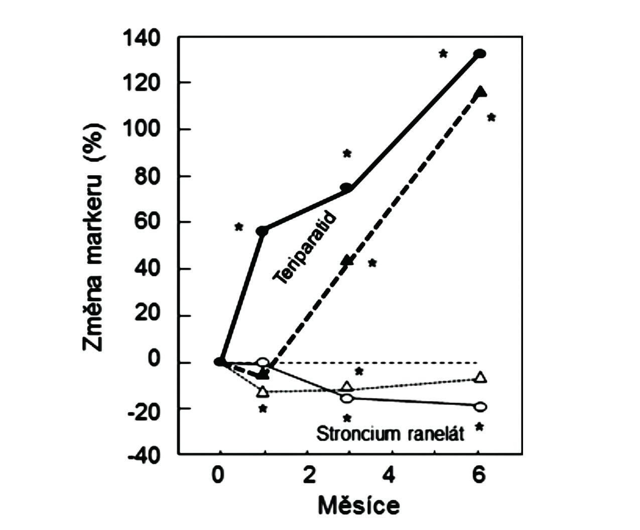 Vlevo: Změny sérových koncentrací PINP (plně, kroužky) a ßCTX-1 (přerušovaně, trojúhelníky) u žen s postmenopauzální osteoporózou, užívajících teriparatid (plné kroužky a trojúhelníky) nebo stroncium ranelát (prázdné kroužky a trojúhelníky). Podle (28).