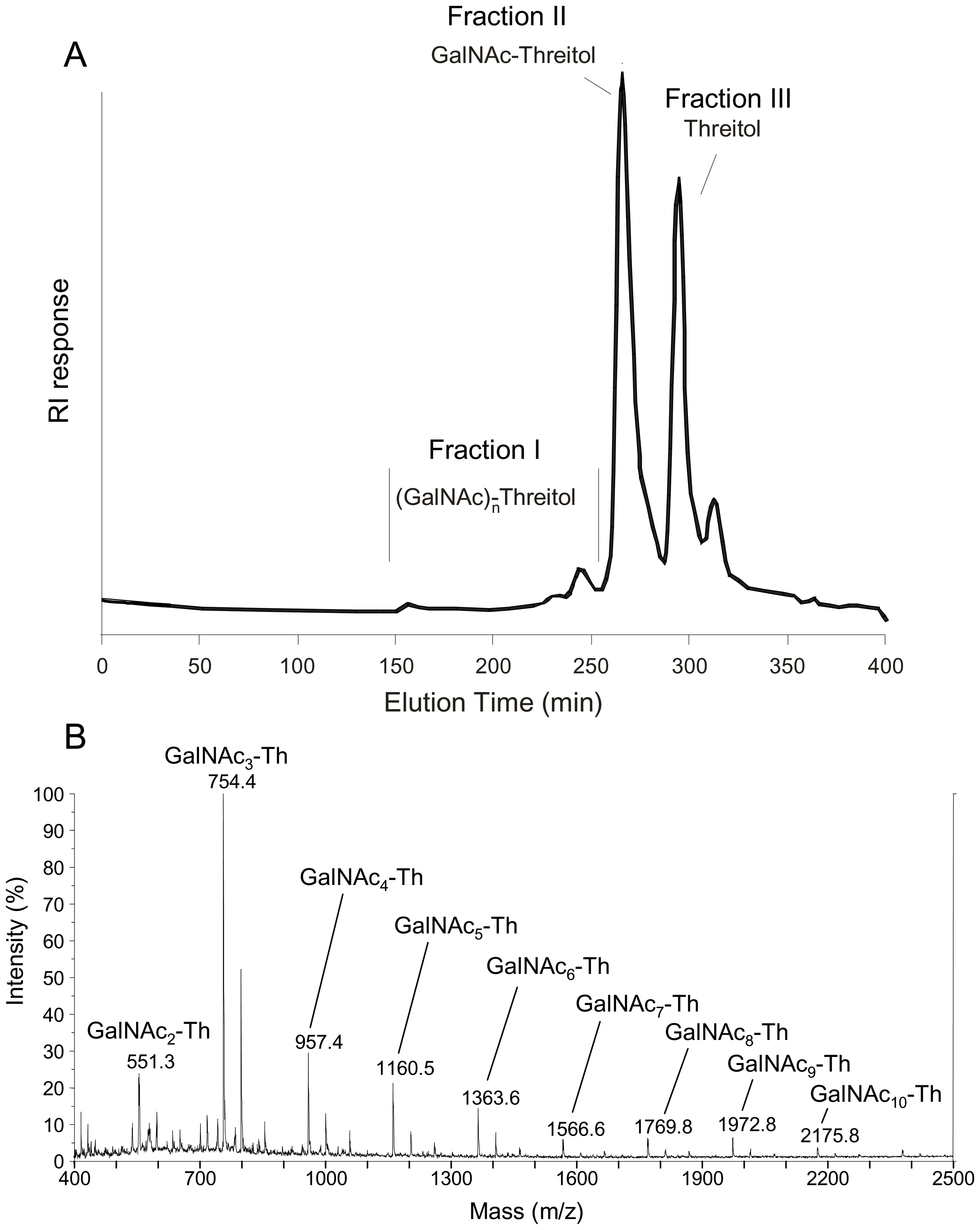 Analysis of periodate-oxidized galactosaminogalactan of <i>A. fumigatus</i>.