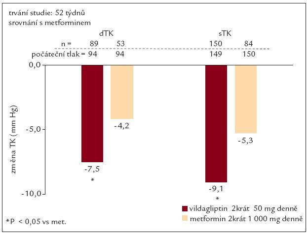 Vildagliptin a krevní tlak. Podle [21].