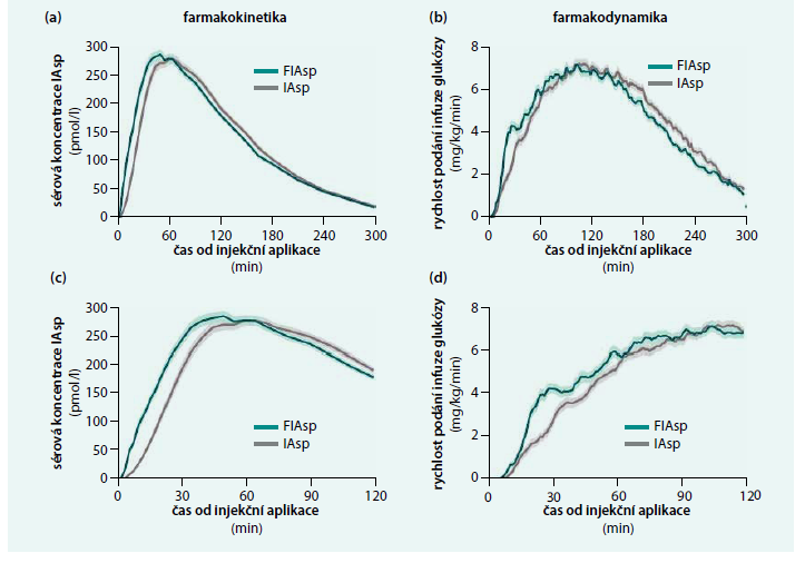 Srovnání farmakokinetiky a farmakodynamiky inzulinů FIAsp a IAsp na základě dat ze sdružené analýzy studií po podání subkutánní dávky 0,2 IU/kg FIAsp nebo IAsp v souhrnné analýze dat ze studií na populaci osob s diabetes mellitus 1. typu:
