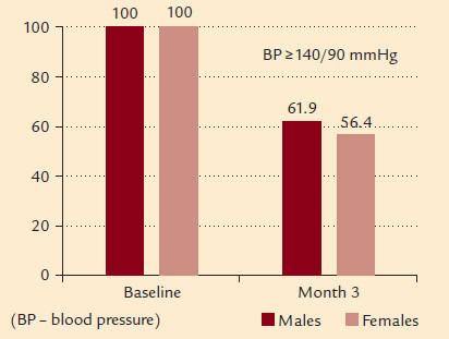 Fig. 2. Control on AH, achieved in male and female patients, p = N.S.