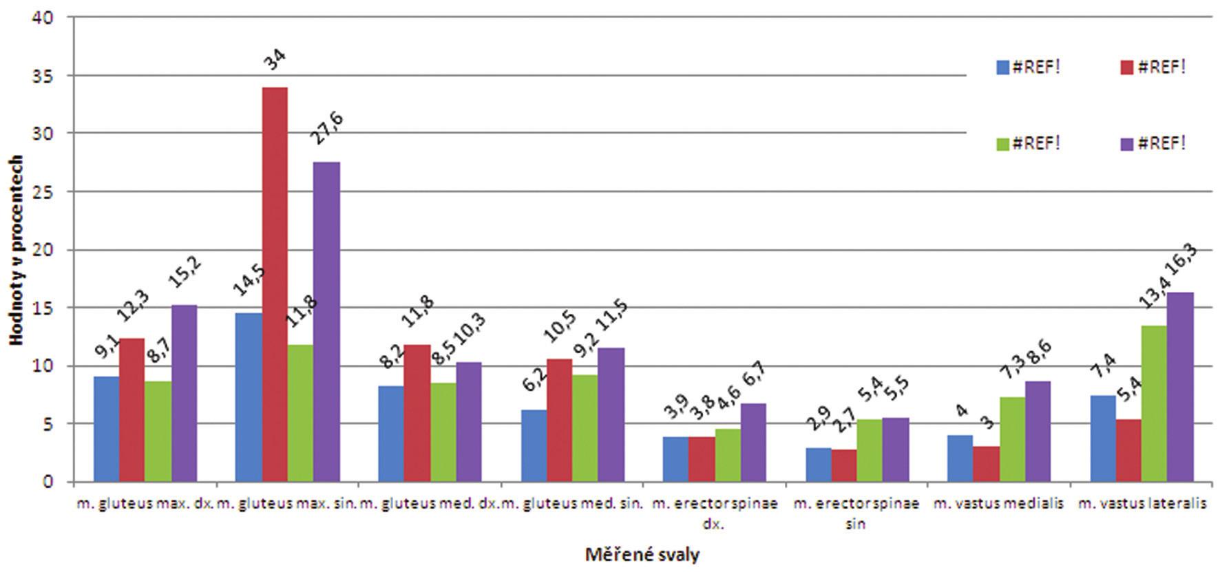 Proband č. 4 - hodnoty % MVC u všech cviků.¨