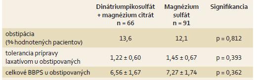 Vplyv obstipácie na stupeň očisty čreva. Tab. 6. Influence of constipation on the degree of intestine cleansing.