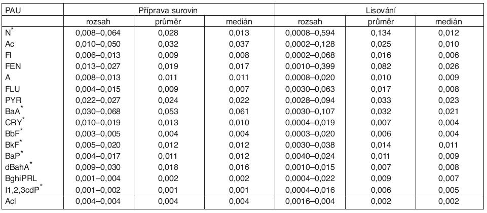 Rozsah a aritmetický průměr zjištěných koncentrací zástupců PAU na pracovištích přípravy surovin a materiálu a u vulkanizačních lisů (μg.m<sup>-3</sup>)