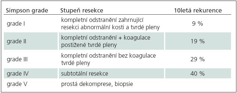 Simpson grading system pro resekci meningeomů [116].