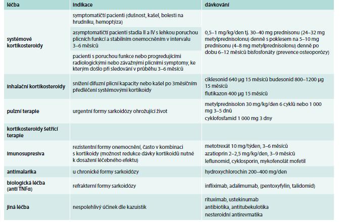 Léčba plicní formy sarkoidózy. Doporučený postup ČPFS.