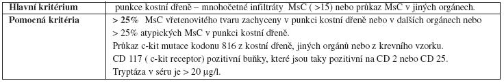 Diagnostická kritéria systémové mastocytózy Heide R,Beishuizen A et al: Mastocytoses in Children : A Protocol For Management. Pediatric Dermatology 2008;25 N4, 493-500.