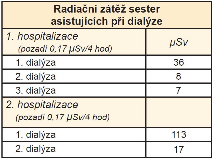 Radiační zátěž sester asistujících při dialýze