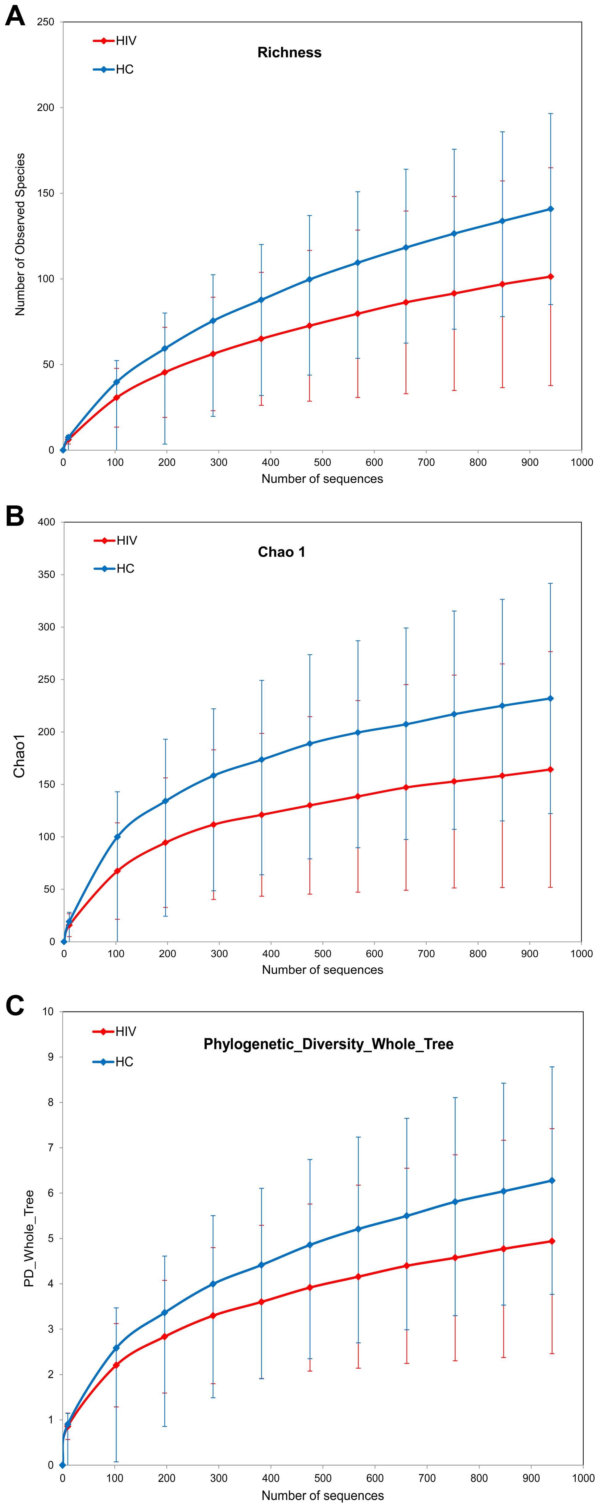 Diversity indices in HIV samples versus control samples.